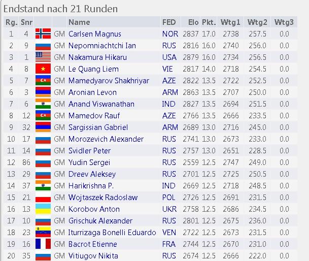 Carlsen campeon mundial de ajedrez