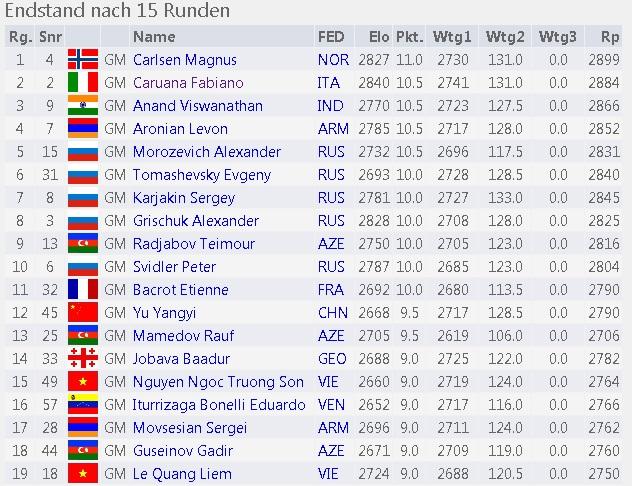 Carlsen campeon del mundo de ajedrez rapido