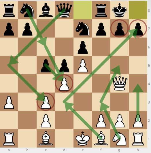Estrategias de ajedrez – cómo realizar una buena estrategia de ajedrez