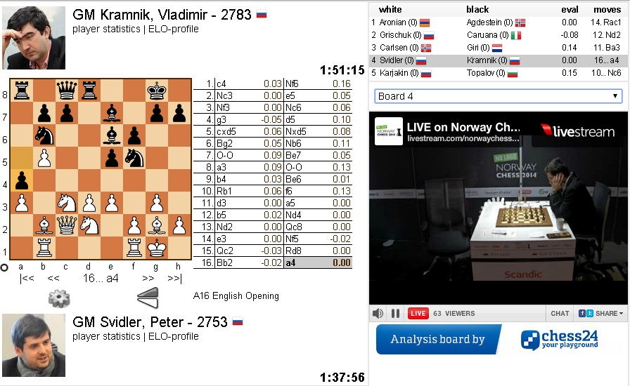 Ajedrez - Torneo de Noruega 2014